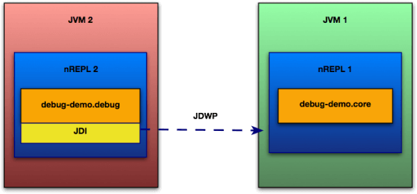 Diagram 1 - Debugging code from one nREPL using another nREPL.